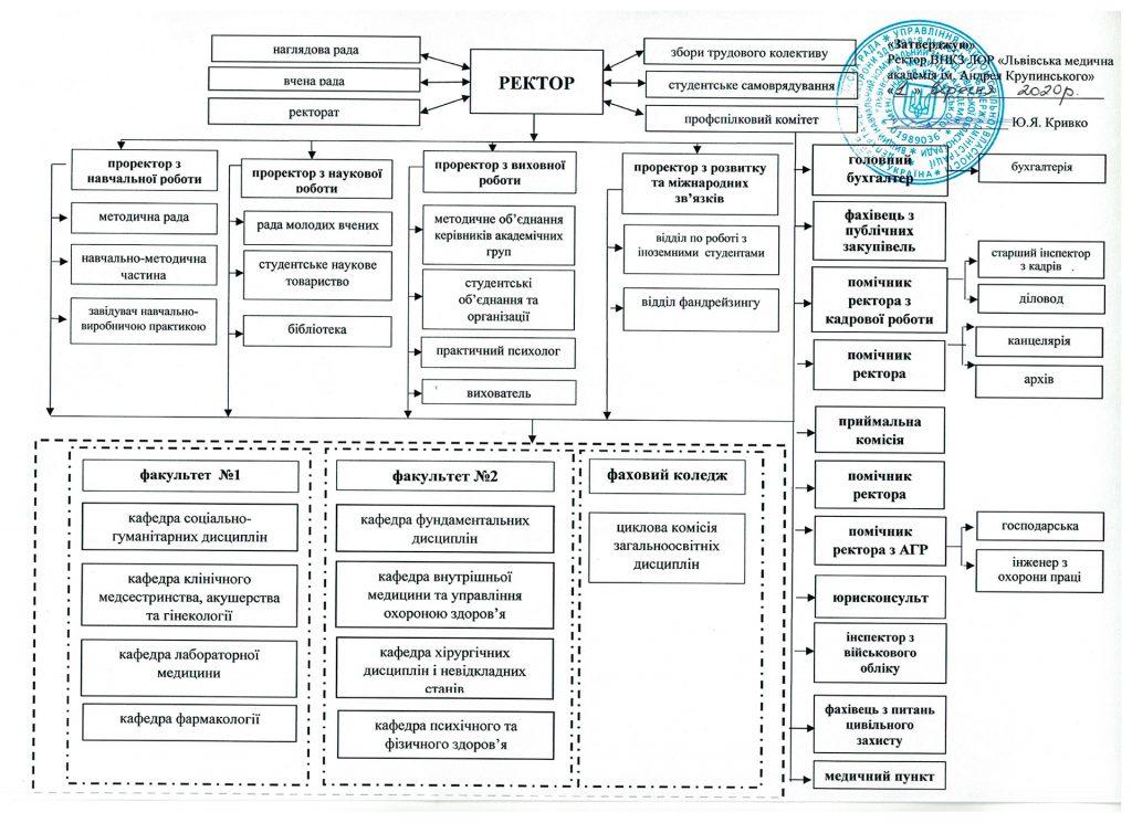 Структура-ЛМА